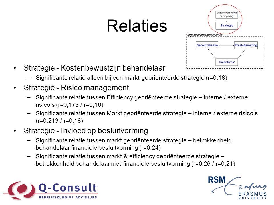 Relaties •Strategie - Kostenbewustzijn behandelaar –Significante relatie alleen bij een markt georiënteerde strategie (r=0,18) •Strategie - Risico man