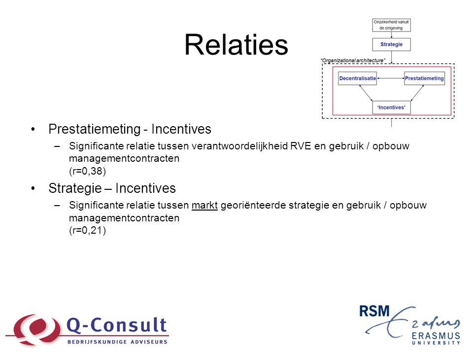 Relaties •Prestatiemeting - Incentives –Significante relatie tussen verantwoordelijkheid RVE en gebruik / opbouw managementcontracten (r=0,38) •Strate