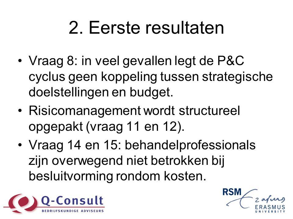 2. Eerste resultaten •Vraag 8: in veel gevallen legt de P&C cyclus geen koppeling tussen strategische doelstellingen en budget. •Risicomanagement word