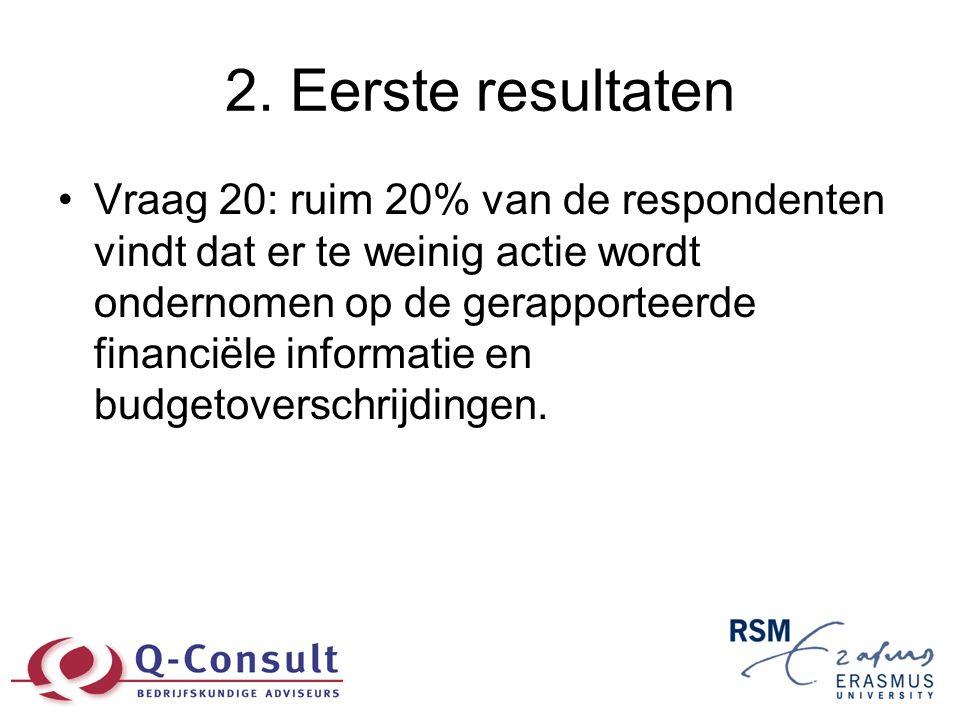 2. Eerste resultaten •Vraag 20: ruim 20% van de respondenten vindt dat er te weinig actie wordt ondernomen op de gerapporteerde financiële informatie