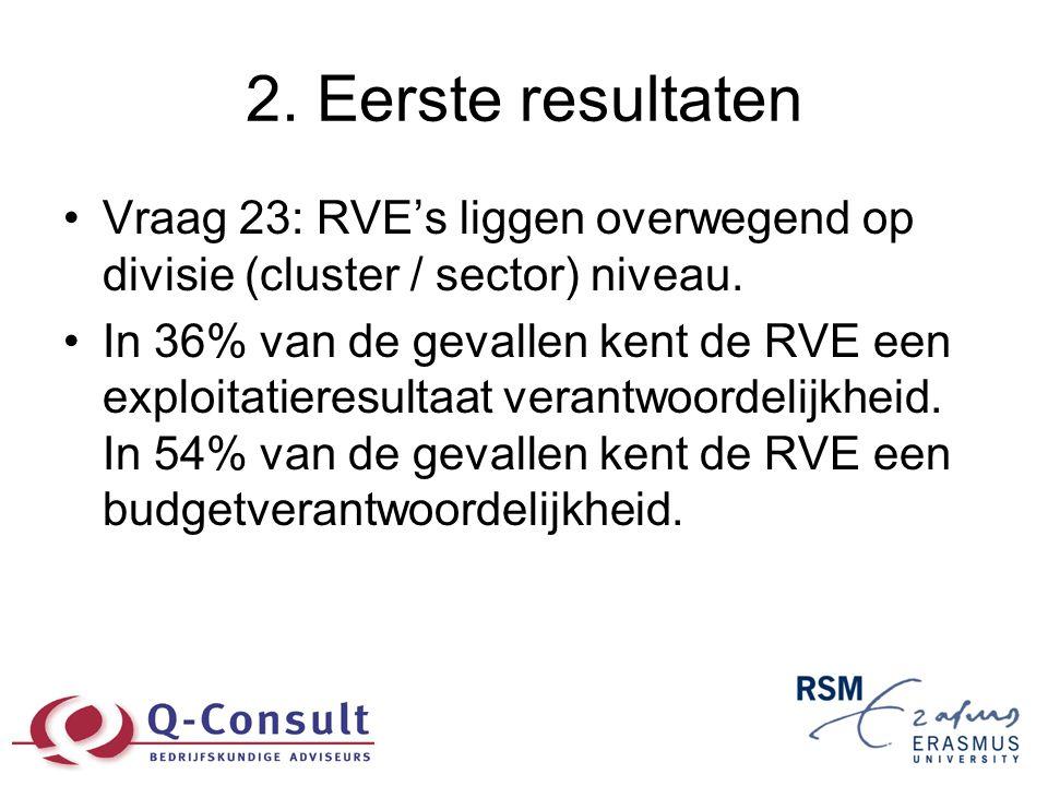 2. Eerste resultaten •Vraag 23: RVE's liggen overwegend op divisie (cluster / sector) niveau. •In 36% van de gevallen kent de RVE een exploitatieresul