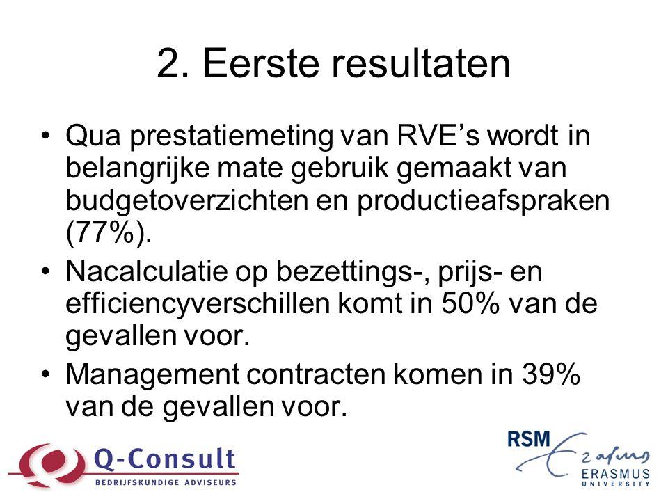 2. Eerste resultaten •Qua prestatiemeting van RVE's wordt in belangrijke mate gebruik gemaakt van budgetoverzichten en productieafspraken (77%). •Naca