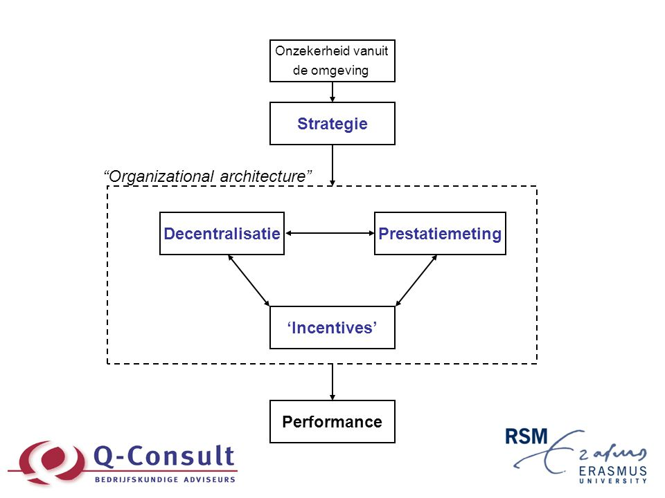 Integraal besturen: lessen •Balans tussen drie onderdelen… –…moet passen bij de omgeving (bijv.