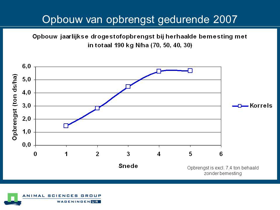 Opbouw van opbrengst gedurende 2007 Opbrengst is excl. 7,4 ton behaald zonder bemesting