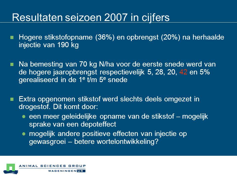 Resultaten seizoen 2007 in cijfers  Schijnbare stikstofbenutting op jaarbasis: 85% bij korrelstrooien en 115% bij injectie van 190 kg N/ha  Hogere benutting is waarschijnlijk deels het gevolg van minder verliezen (vervluchtiging, uitspoeling)  Benutting > 100% wijst op mineralisatie van bodemstikstof als gevolg van bemesting: zowel bij strooien als bij injectie mogelijk  De vraag is: heeft injectie een andere (hogere?) mineralisatie van bodemstikstof vergeleken met korrels strooien.