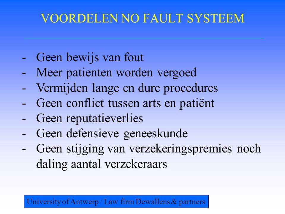 VOORDELEN NO FAULT SYSTEEM -Geen bewijs van fout -Meer patienten worden vergoed -Vermijden lange en dure procedures -Geen conflict tussen arts en pati