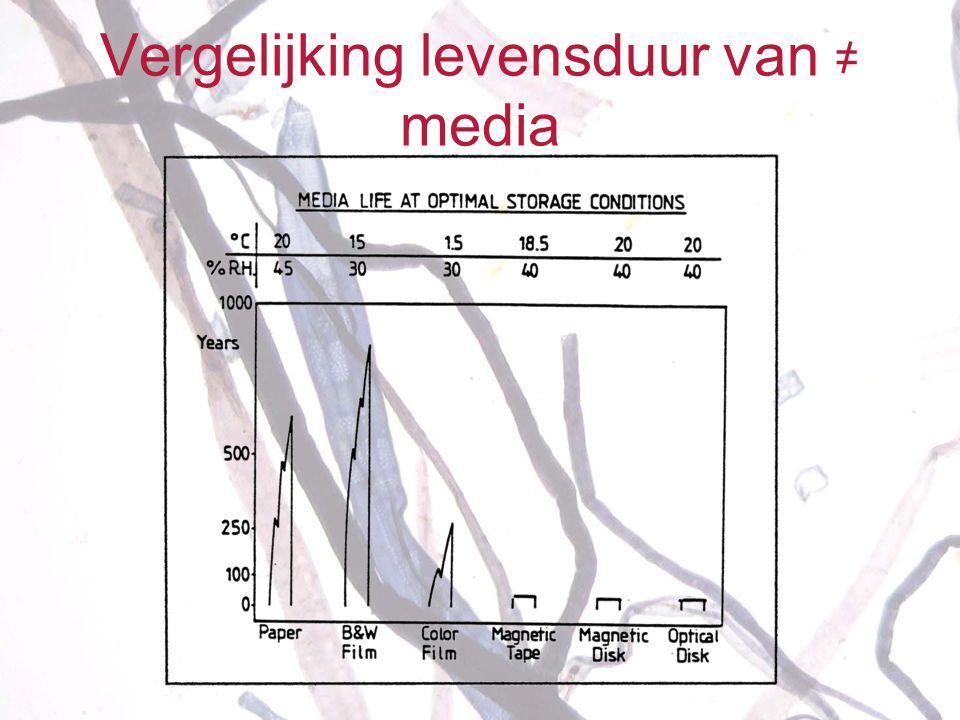 Bedreigingen van papier •Temperatuurschommeling: 18 ± 2 °C •Vocht: Relatieve vochtigheid: 50 ± 5 % •Licht: 50 lux < 75 µW/lm •Luchtverontreiniging ( S, N, O 3, stof) •Ongedierte •Mens •Rampen