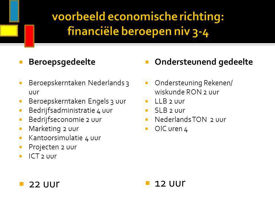 voorbeeld economische richting: financiële beroepen niv 3-4  Beroepsgedeelte  Beroepskerntaken Nederlands 3 uur  Beroepskerntaken Engels 3 uur  Be