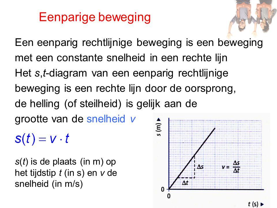 Versnelling Een beweging waarbij de richting van de resulterende kracht samenvalt met de bewegingsrichting is een versnelde beweging, de snelheidsverandering per seconde is de versnelling a a is de versnelling (in m/s²), Δv is de snelheidsverandering (in m/s), Δt is de tijdsduur (in s) Een beweging waarbij de snelheid per seconde met eenzelfde hoeveelheid toeneemt is een eenparig versnelde beweging