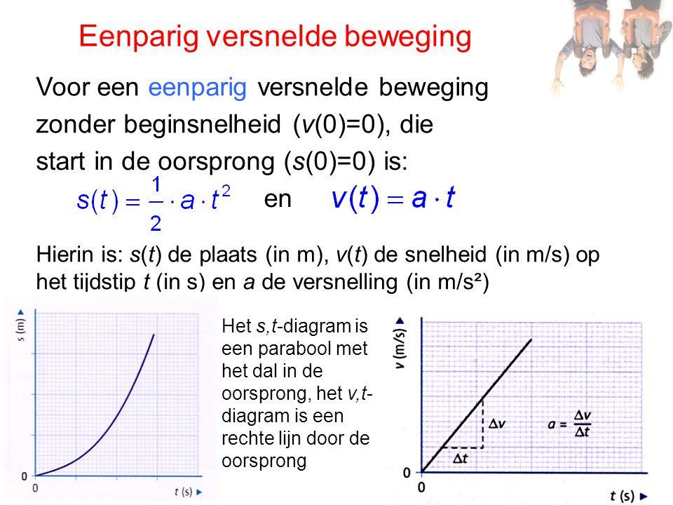 Oppervlaktemethode: plaats De plaats s(t) is ook uit het v,t-diagram te bepalen met de oppervlaktemethode.