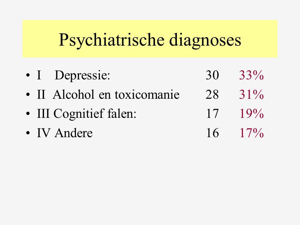 Psychiatrische diagnoses •I Depressie:30 33% •II Alcohol en toxicomanie28 31% •III Cognitief falen:17 19% •IV Andere16 17%
