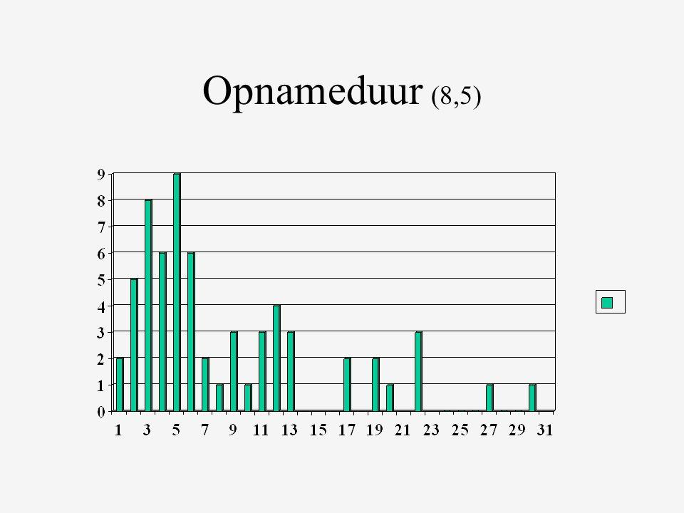 Opnameduur (8,5)