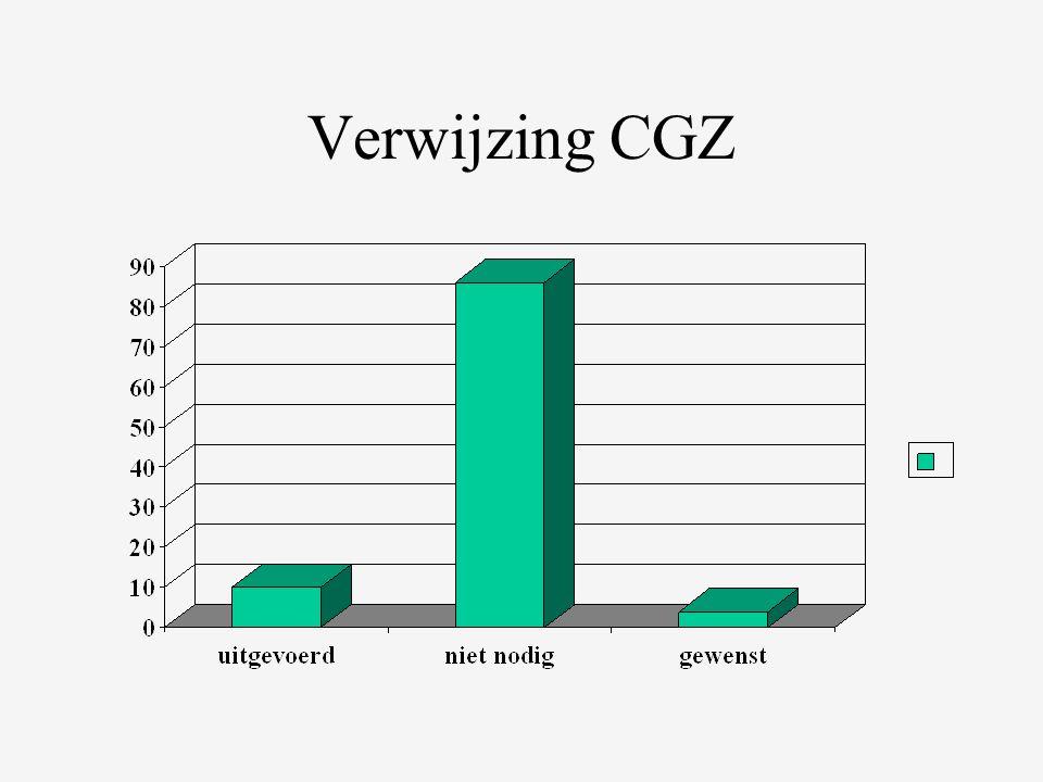 Verwijzing CGZ