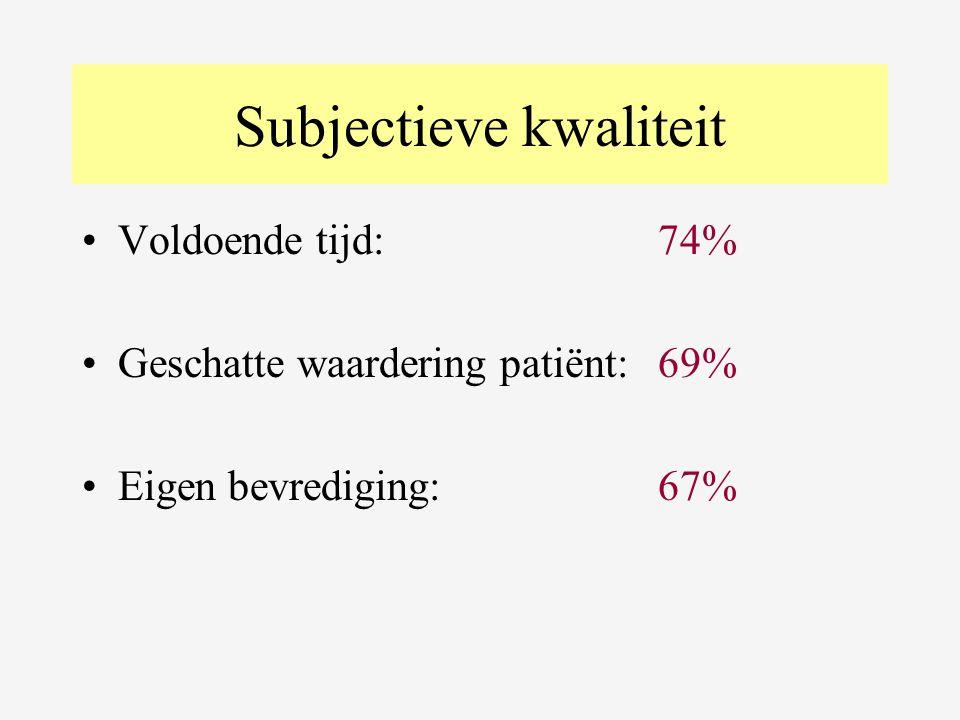 Subjectieve kwaliteit •Voldoende tijd: 74% •Geschatte waardering patiënt:69% •Eigen bevrediging:67%
