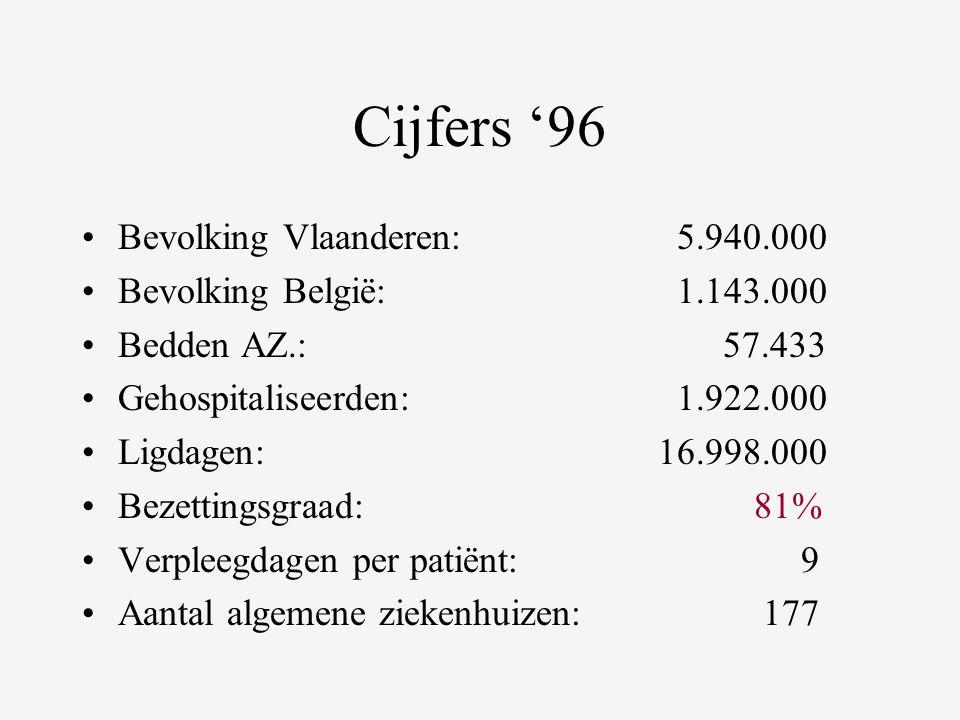 Cijfers '96 •Bevolking Vlaanderen: 5.940.000 •Bevolking België: 1.143.000 •Bedden AZ.: 57.433 •Gehospitaliseerden: 1.922.000 •Ligdagen:16.998.000 •Bezettingsgraad:81% •Verpleegdagen per patiënt: 9 •Aantal algemene ziekenhuizen: 177
