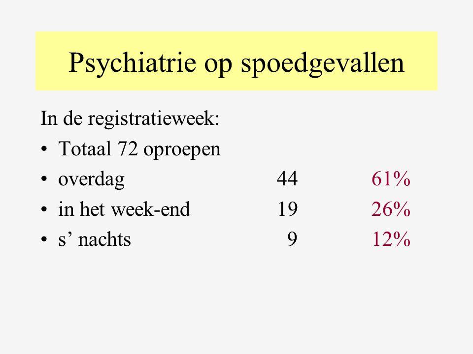 Psychiatrie op spoed bis 100 oproepen (gegevens van een 12e ziekenhuis bijgevoegd) •Overdag : 57 % •Week-end: 27 % •Nacht: 16 %