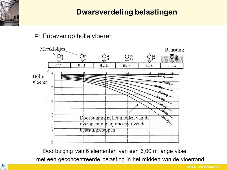 Les 6 : Prefabvloeren Dwarsverdeling belastingen  Proeven op holle vloeren Doorbuiging van 6 elementen van een 6,00 m lange vloer met een geconcentre