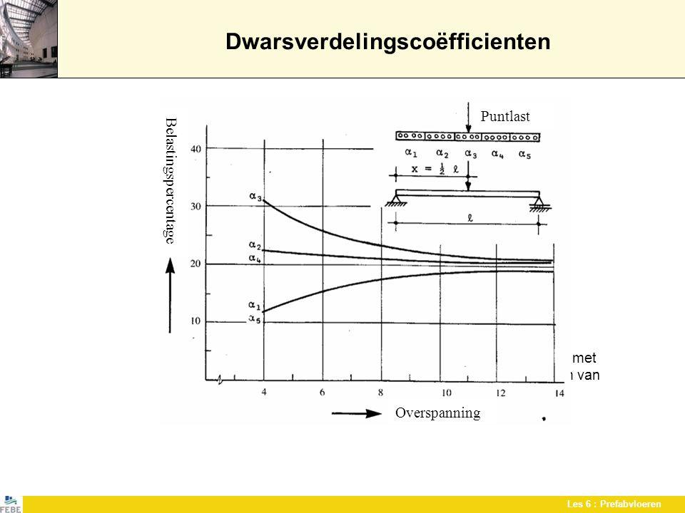 Les 6 : Prefabvloeren Dwarsverdelingscoëfficienten Voorbeeld van dwarsverdelingscoëfficienten voor holle vloeren met elementen van 1.20 m breedte, voo