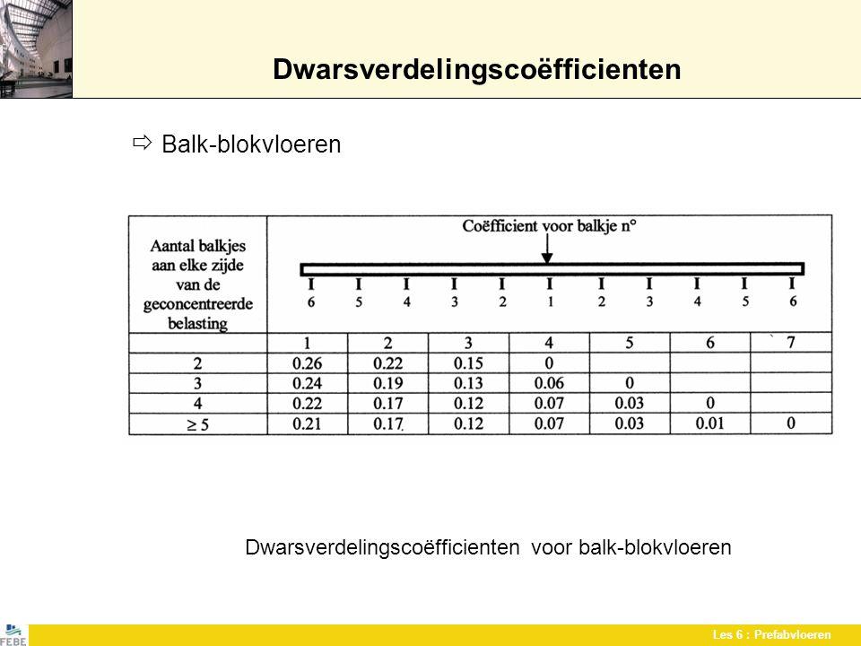 Les 6 : Prefabvloeren Dwarsverdelingscoëfficienten  Balk-blokvloeren Dwarsverdelingscoëfficienten voor balk-blokvloeren