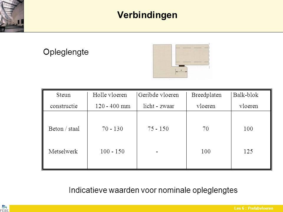 Les 6 : Prefabvloeren Verbindingen Opleglengte Indicatieve waarden voor nominale opleglengtes Steun Holle vloeren Geribde vloeren Breedplaten Balk-blo