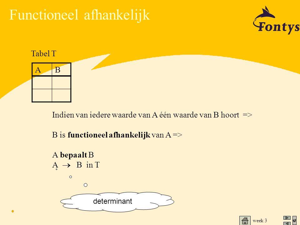 week 3 Functioneel afhankelijk Indien van iedere waarde van A één waarde van B hoort => B is functioneel afhankelijk van A => A bepaalt B A  B in T T