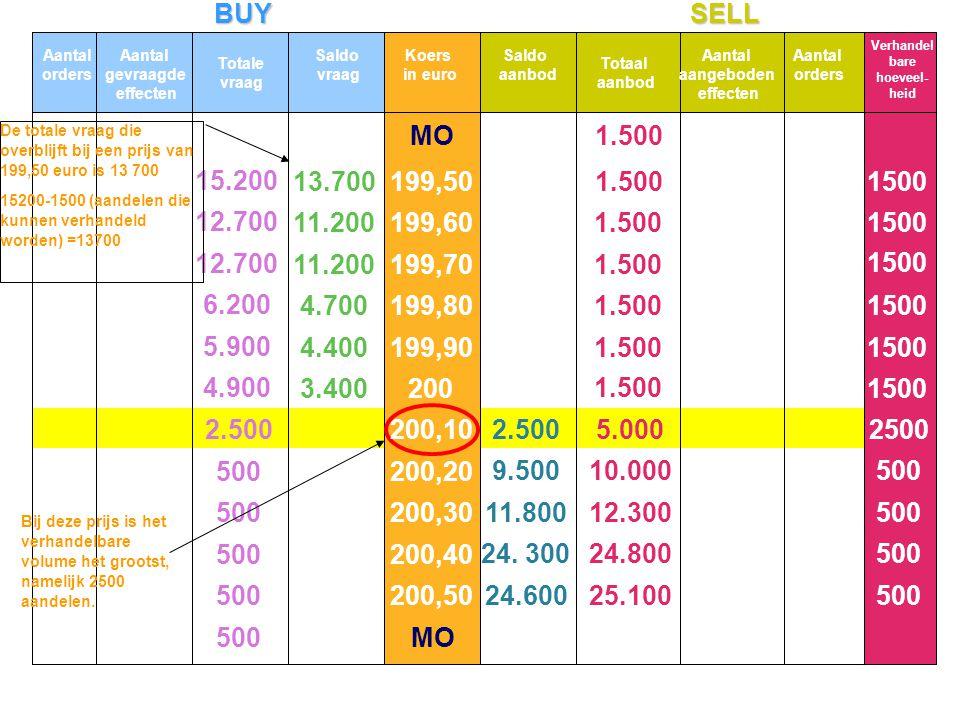 BUYSELL Saldo vraag Saldo aanbod MO 15.200 12.700 6.200 5.900 4.900 500 2.500 13.700 11.200 4.700 4.400 3.400 5.000 10.000 12.300 24.800 25.100 1.500
