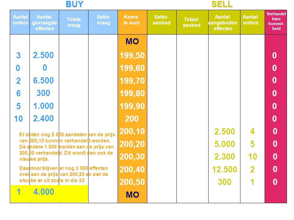 BUYSELL MO 10 5 6 2 3 2.400 1.000 300 6.500 2.500 0 0 1 2 10 5 4 300 12.500 2.300 5.000 2.500 0 0 0 0 0 0 0 0 0 0 0 Aantal orders Aantal gevraagde eff