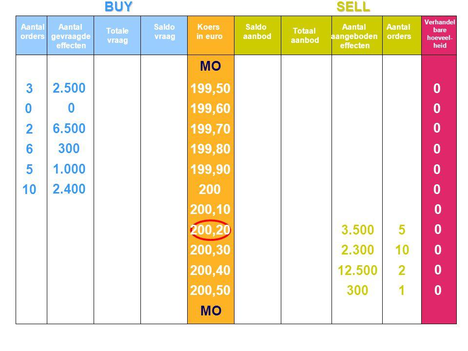 BUYSELL MO 10 5 6 2 3 2.400 1.000 300 6.500 2.500 0 0 1 2 10 5 300 12.500 2.300 3.500 0 0 0 0 0 0 0 0 0 0 0 Aantal orders Aantal gevraagde effecten To