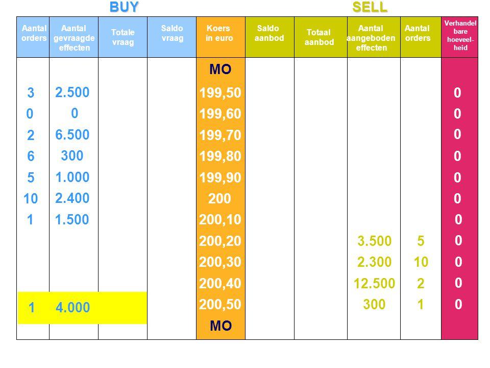 BUYSELL MO 10 5 6 2 3 2.400 1.000 300 6.500 2.500 0 0 1 2 10 5 0 0 0 0 0 0 0 0 0 0 0 11.500 Aantal orders Aantal gevraagde effecten Totale vraag Koers