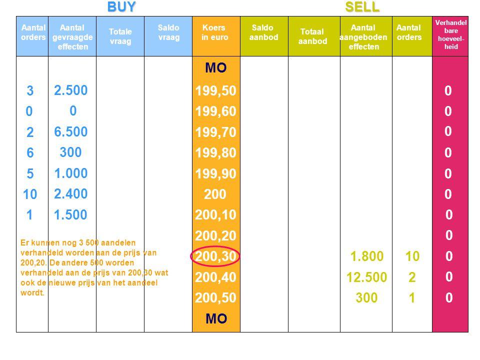 BUYSELL MO 10 5 6 2 3 2.400 1.000 300 6.500 2.500 0 0 1 2 10 300 12.500 1.800 0 0 0 0 0 0 0 0 0 0 0 11.500 Aantal orders Aantal gevraagde effecten Tot