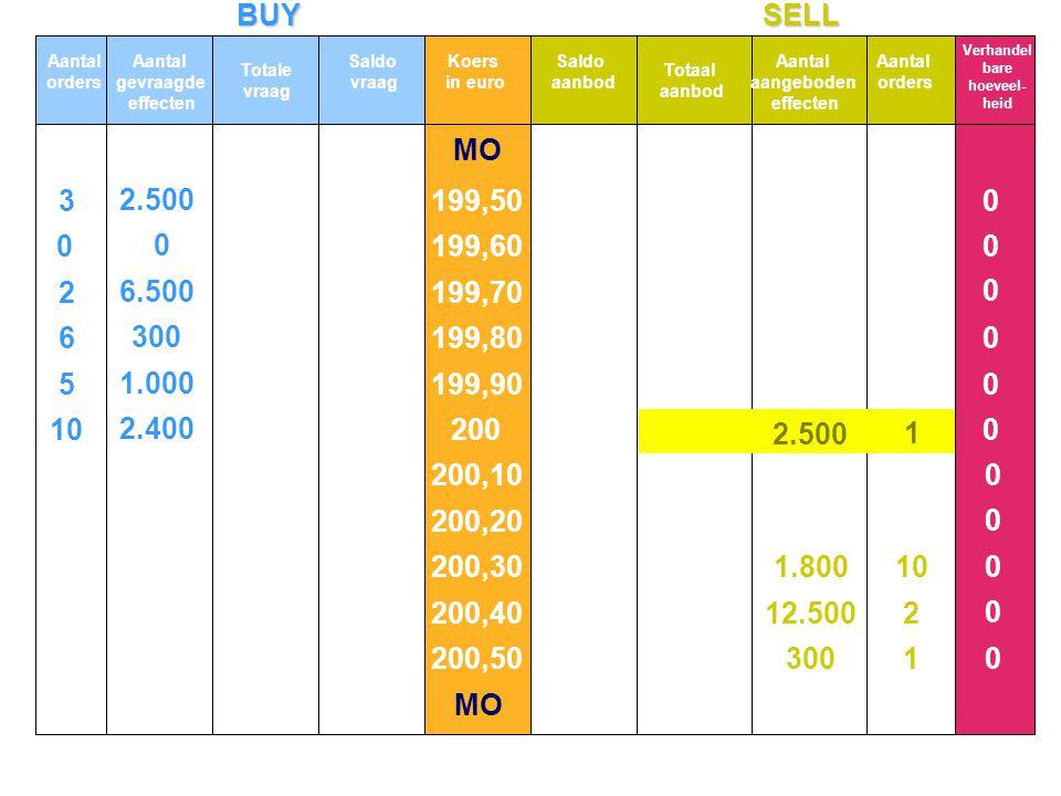 BUYSELL MO 10 5 6 2 3 2.400 1.000 300 6.500 2.500 0 0 1 2 10 0 0 0 0 0 0 0 0 0 0 0 Aantal orders Aantal gevraagde effecten Totale vraag Koers in euro
