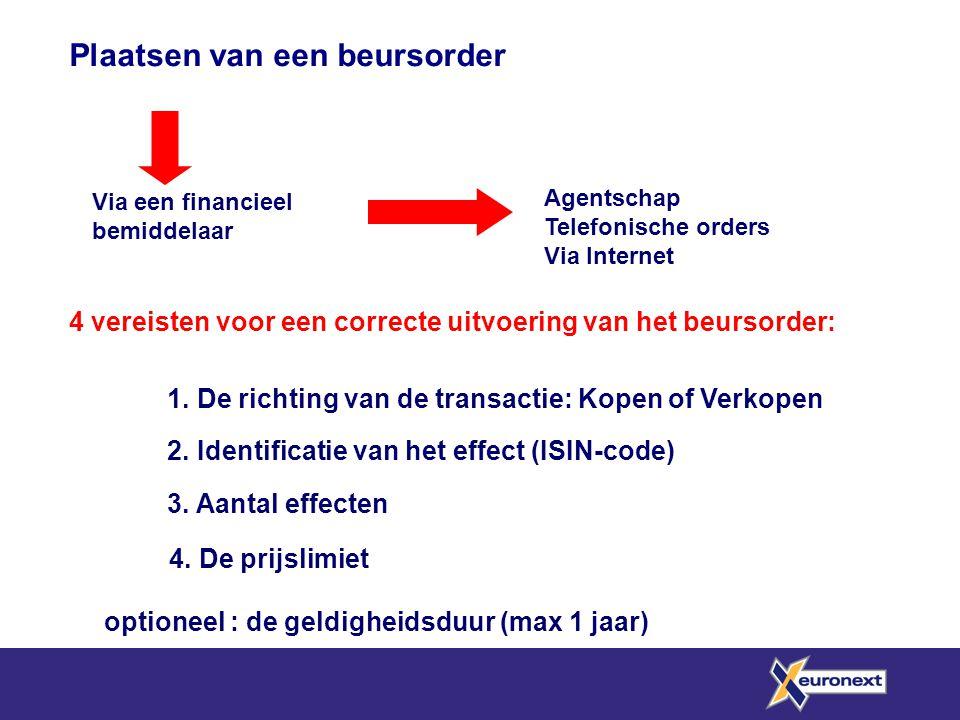 Plaatsen van een beursorder 4 vereisten voor een correcte uitvoering van het beursorder: 1. De richting van de transactie: Kopen of Verkopen 2. Identi