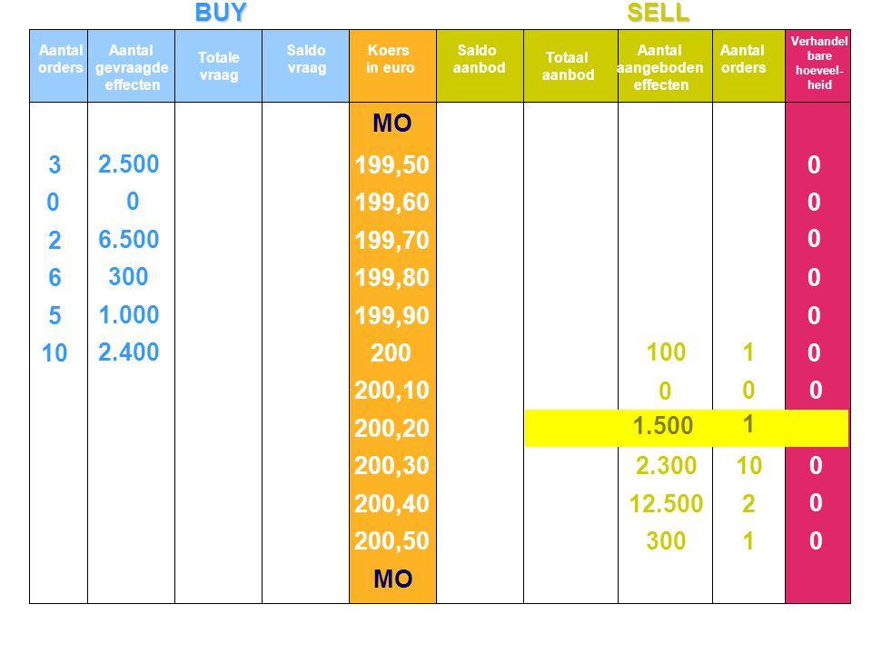 BUYSELL MO 10 5 6 2 3 2.400 1.000 300 6.500 2.500 0 0 0 0 0 0 0 0 0 0 0 0 0 Aantal orders Aantal gevraagde effecten Totale vraag Koers in euro Totaal