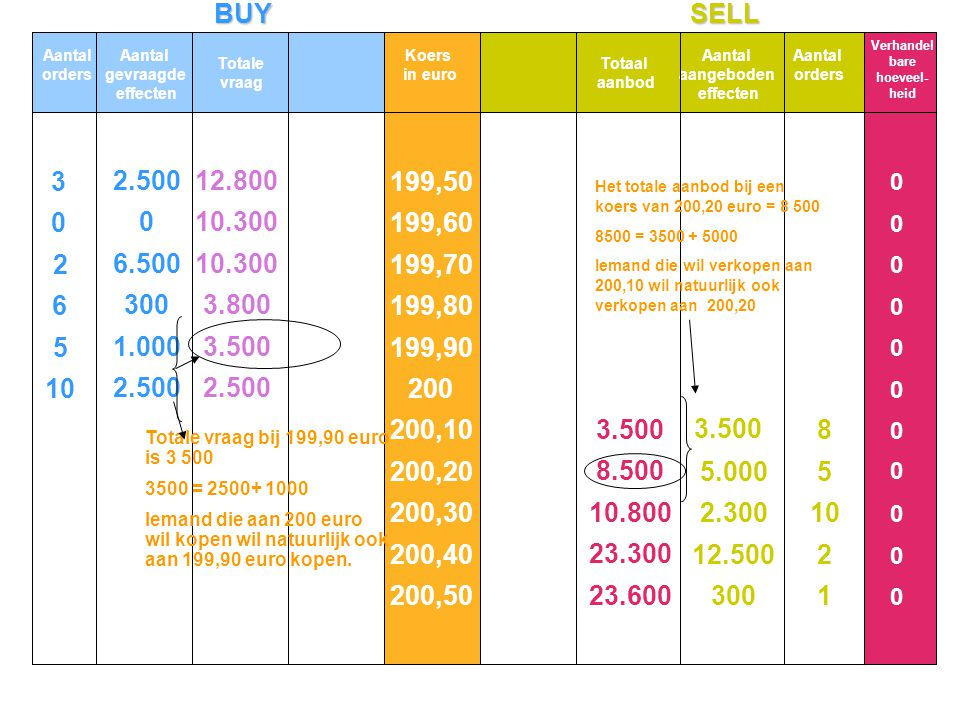 BUYSELL Aantal orders Aantal gevraagde effecten Totale vraag Koers in euro Totaal aanbod Aantal aangeboden effecten Aantal orders 199,50 199,60 199,70