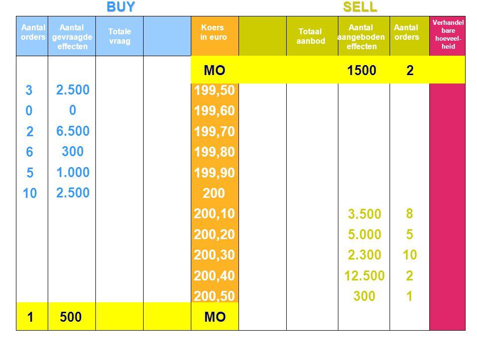 BUYSELL 10 5 6 2 3 2.500 1.000 300 6.500 2.500 1 2 10 5 8 300 12.500 2.300 5.000 3.500 0 0 MO1500 21.500 MO 13.300 10.800 4.300 4.000 3.000 500 5.000 10.000 12.300 24.800 25.100 1.500 Aantal orders Aantal gevraagde effecten Totale vraag Koers in euro Totaal aanbod Aantal aangeboden effecten Aantal orders 199,50 199,60 199,70 199,80 199,90 200 200,10 200,20 200,30 200,40 200,50 De totale vraag na deze 2 orders wordt opnieuw berekend zoals in dia 7.