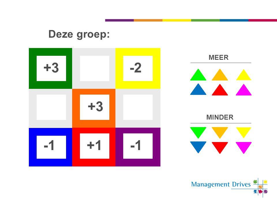+3 -2 +3 +1 Deze groep: MEER MINDER