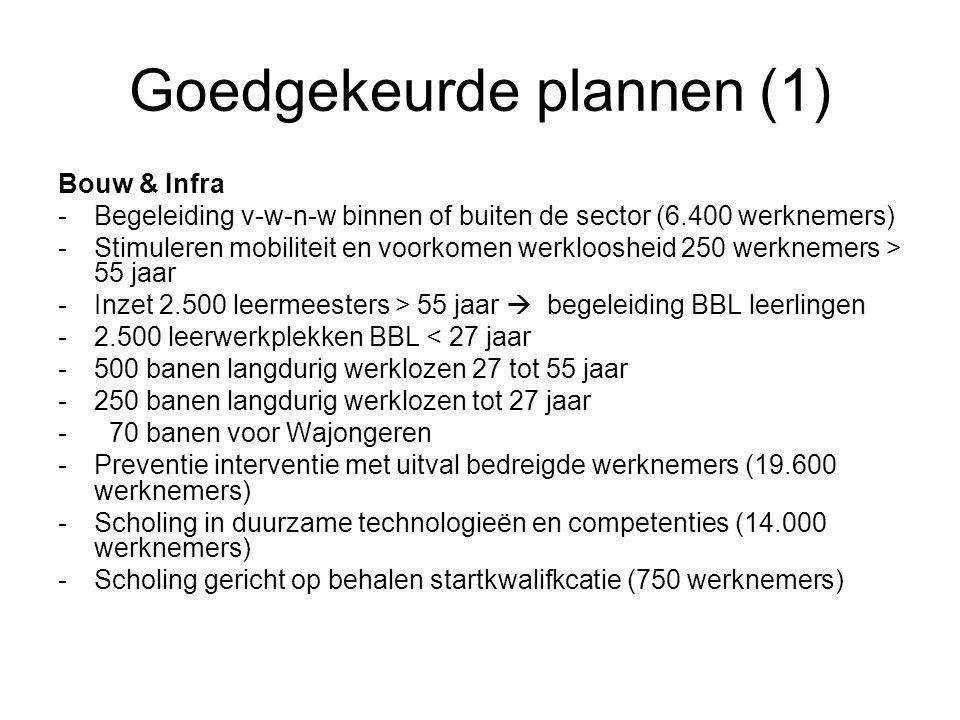Goedgekeurde plannen (1) Bouw & Infra -Begeleiding v-w-n-w binnen of buiten de sector (6.400 werknemers) -Stimuleren mobiliteit en voorkomen werkloosh