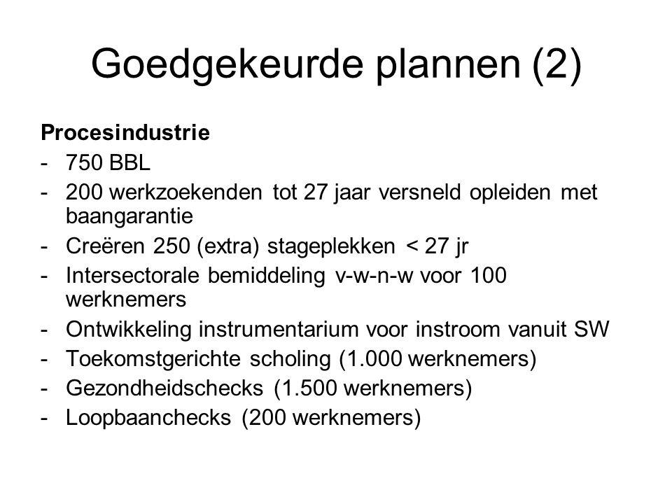 Goedgekeurde plannen (2) Procesindustrie -750 BBL -200 werkzoekenden tot 27 jaar versneld opleiden met baangarantie -Creëren 250 (extra) stageplekken