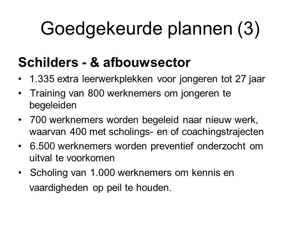 Goedgekeurde plannen (3) Schilders - & afbouwsector •1.335 extra leerwerkplekken voor jongeren tot 27 jaar • Training van 800 werknemers om jongeren t