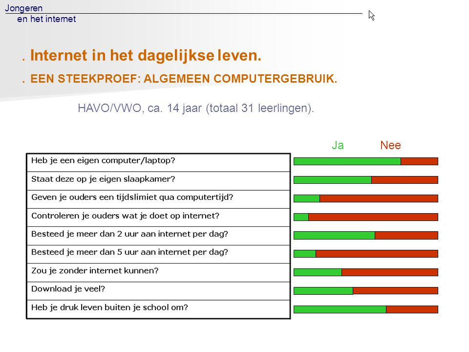 Jongeren en het internet. EEN STEEKPROEF: ALGEMEEN COMPUTERGEBRUIK. HAVO/VWO, ca. 14 jaar (totaal 31 leerlingen). Ja Nee. Internet in het dagelijkse l