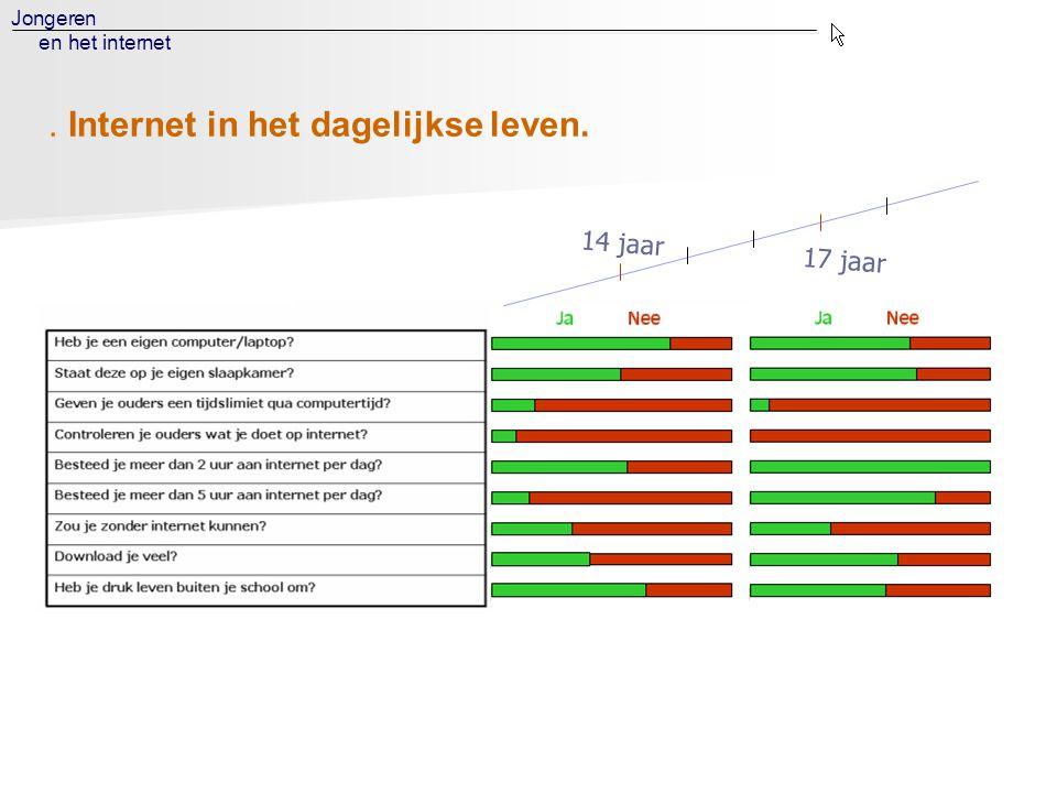 Jongeren en het internet 14 jaar 17 jaar. Internet in het dagelijkse leven.