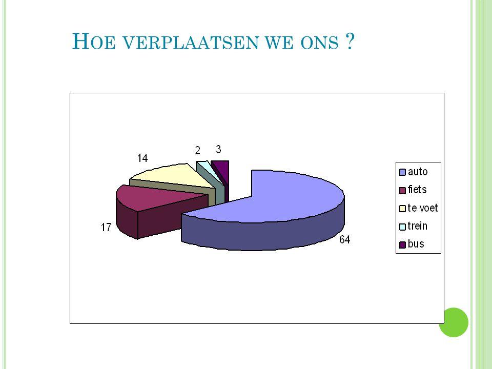H OE VERPLAATSEN WE ONS ? 54,3 50,8 Vlaams Gewest