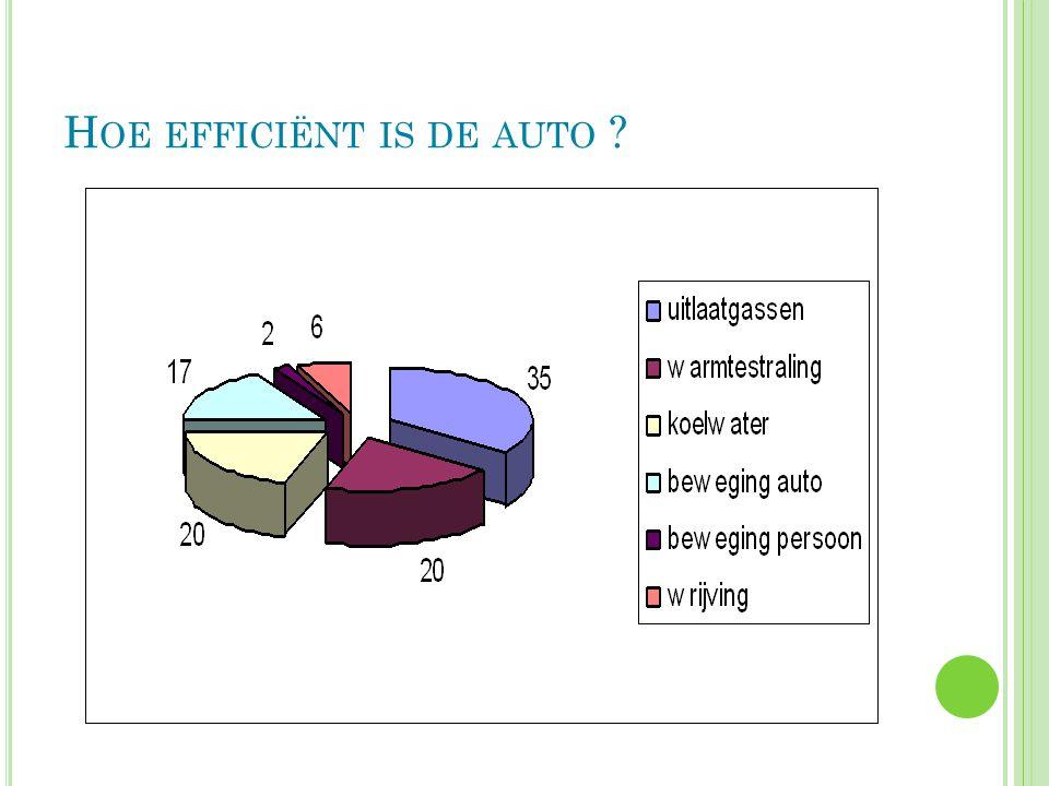 H OE EFFICIËNT IS DE AUTO ?