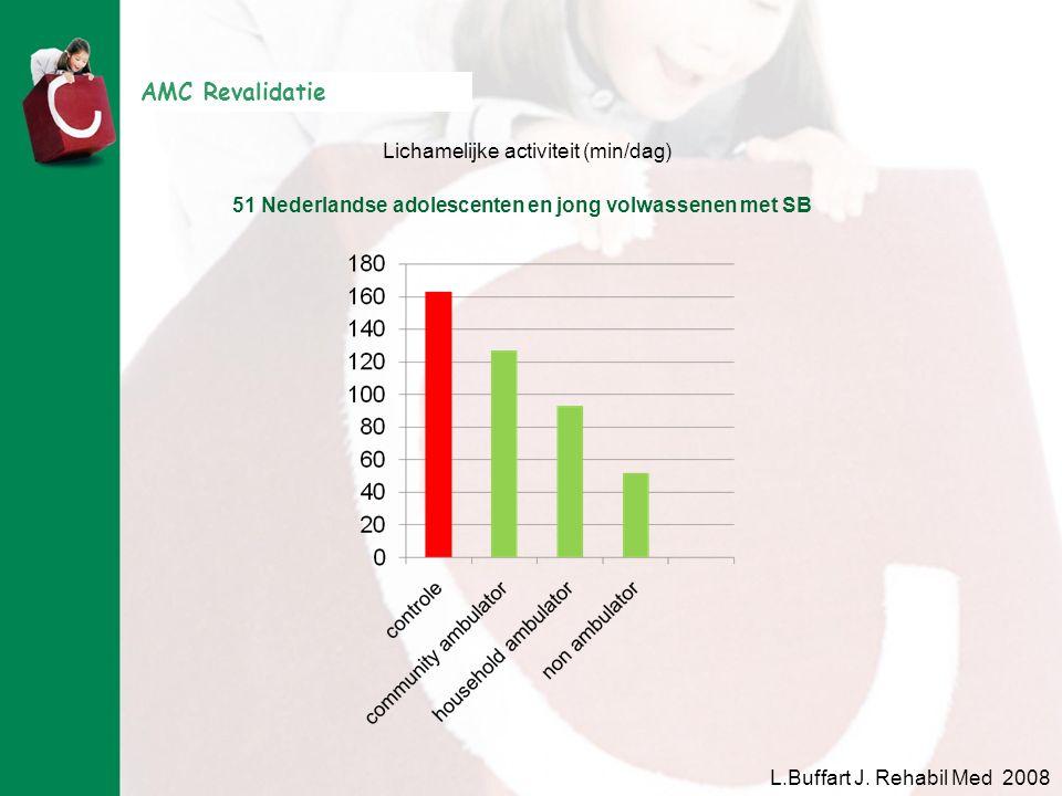 AMC Revalidatie 51 Nederlandse adolescenten en jong volwassenen met SB Lichamelijke activiteit (min/dag) L.Buffart J. Rehabil Med 2008