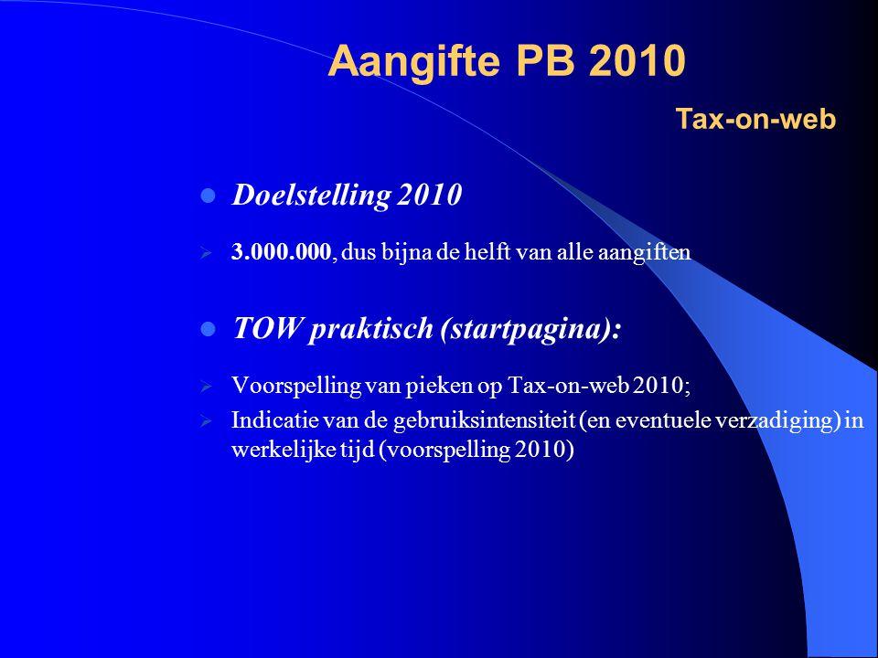 Doelstelling 2010  3.000.000, dus bijna de helft van alle aangiften  TOW praktisch (startpagina):  Voorspelling van pieken op Tax-on-web 2010;  Indicatie van de gebruiksintensiteit (en eventuele verzadiging) in werkelijke tijd (voorspelling 2010) Aangifte PB 2010 Tax-on-web