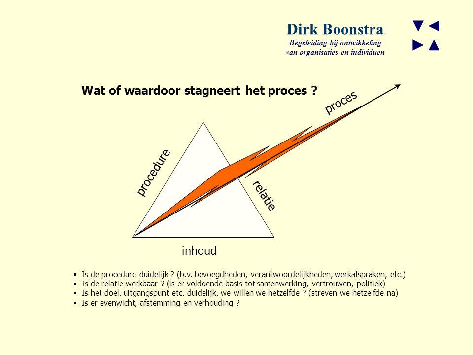 procedure Wat of waardoor stagneert het proces .inhoud proces  Is de procedure duidelijk .