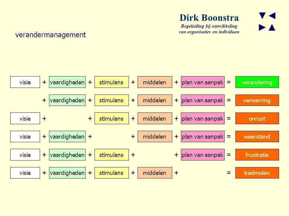 ▼◄ ►▲ Dirk Boonstra Begeleiding bij ontwikkeling van organisaties en individuen verandermanagement visievaardighedenstimulansmiddelenplan van aanpakverandering verwarring onrust frustratie weerstand tredmolen ++++= vaardighedenstimulansmiddelenplan van aanpak ++++= visiestimulansmiddelenplan van aanpak ++++= visievaardighedenmiddelenplan van aanpak ++++= visievaardighedenstimulansplan van aanpak ++++= visievaardighedenstimulansmiddelen ++++=