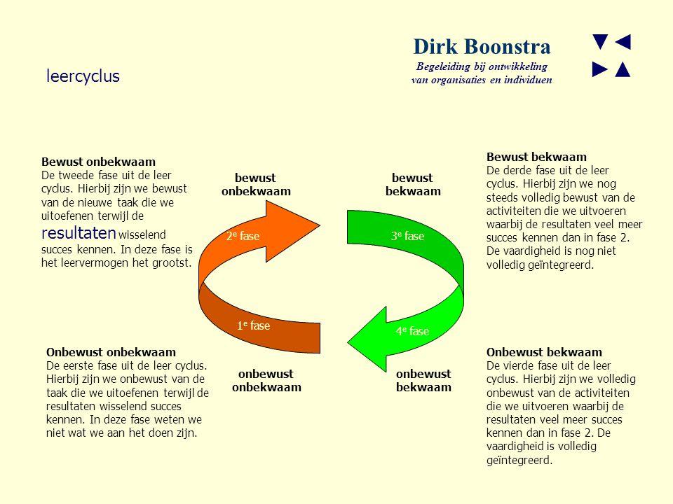 ▼◄ ►▲ Dirk Boonstra Begeleiding bij ontwikkeling van organisaties en individuen leercyclus onbewust onbekwaam onbewust bekwaam bewust bekwaam bewust onbekwaam Bewust bekwaam De derde fase uit de leer cyclus.