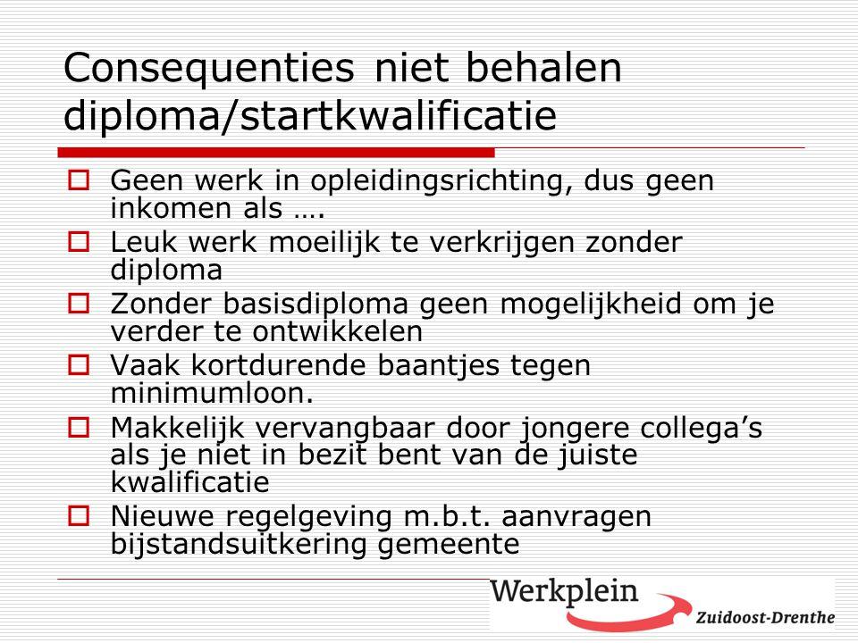 Consequenties niet behalen diploma/startkwalificatie  Geen werk in opleidingsrichting, dus geen inkomen als ….  Leuk werk moeilijk te verkrijgen zon