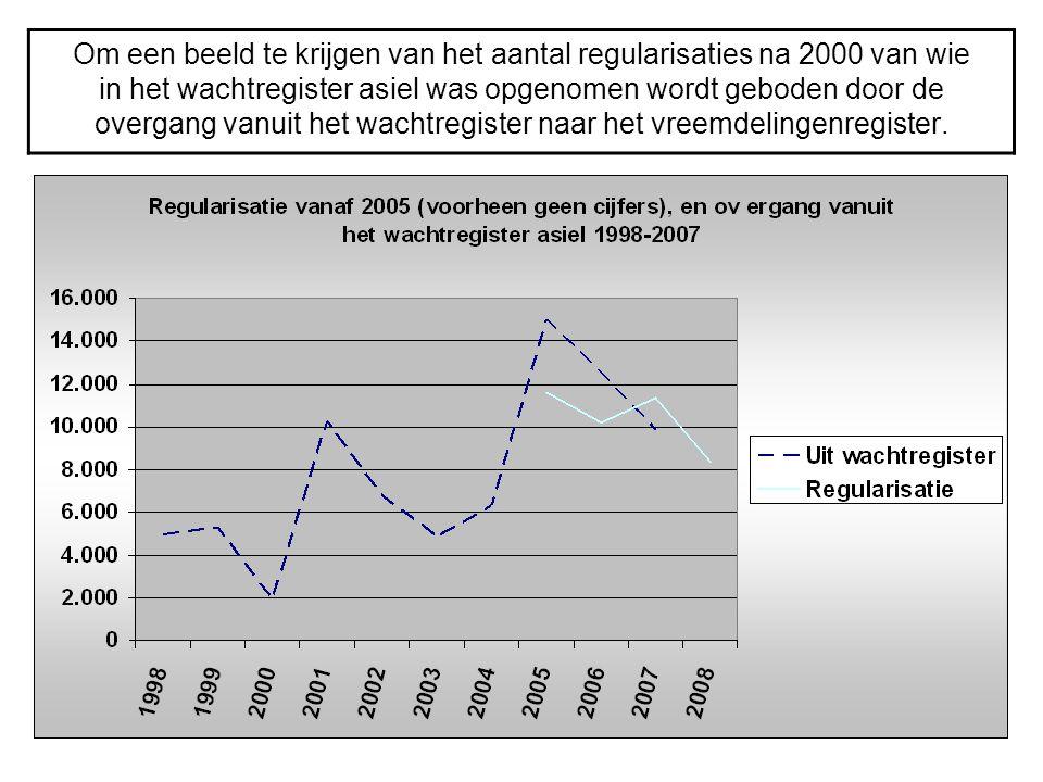 Om een beeld te krijgen van het aantal regularisaties na 2000 van wie in het wachtregister asiel was opgenomen wordt geboden door de overgang vanuit h